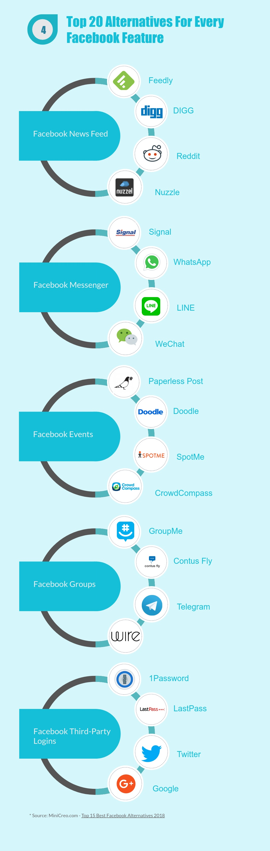Infographic Top 20 Best Alternatives To Facebook Facebook Fun Facts Minicreo